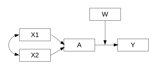 OpenMx Structural Equation Modeling | OpenMx